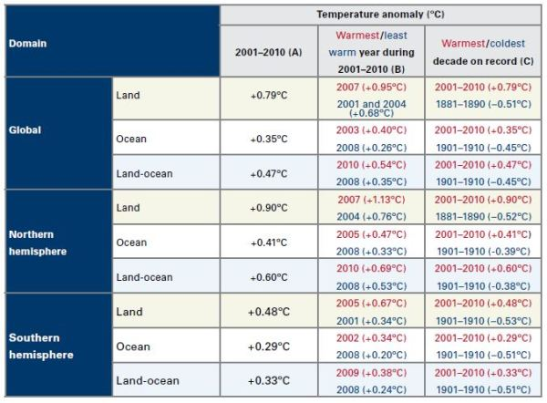 wmo-table2-temp-anomaly-by-domain